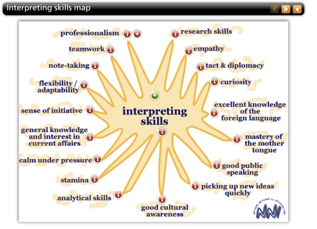 NNI interpreting skills map